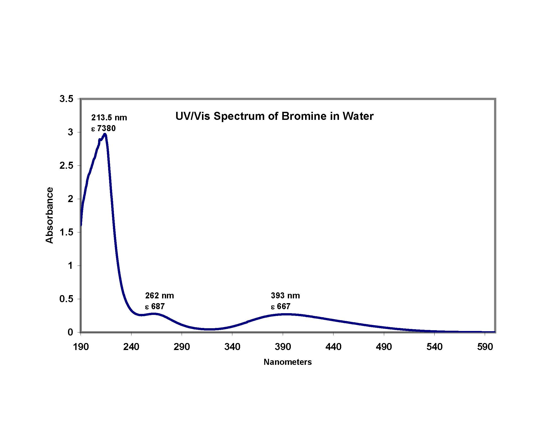 UV/Vis Spectrum of Bromine in Water | Lamentations on Chemistry