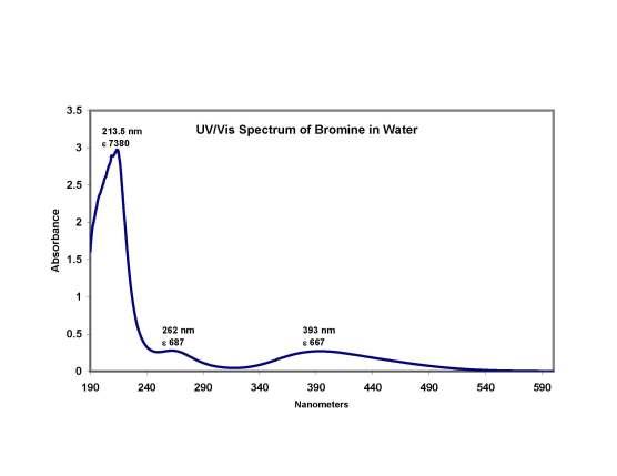 uv-vis-of-br2-in-water-rev-2.jpg